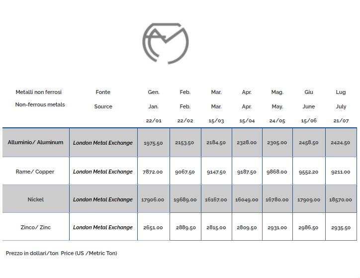 Non-ferrous metal prices July 2021